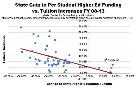 CPBB_Higher_Ed_Cuts_Tuition_Relationship-thumb-570x361-116385.jpg