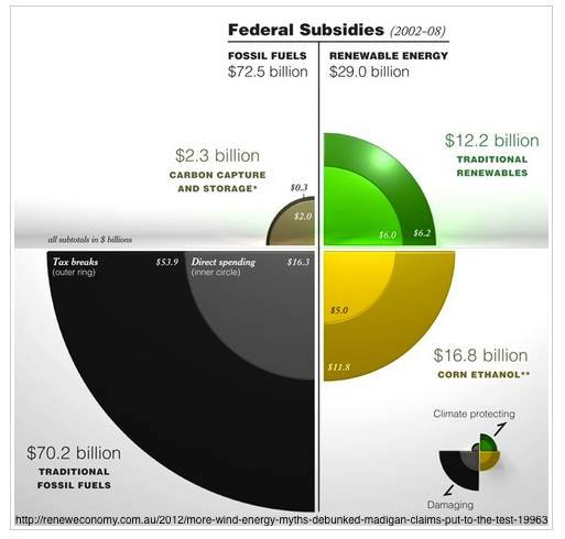 Federal Subsidies.jpg